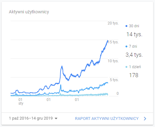 Zwiększanie ruchu na stronie WWW