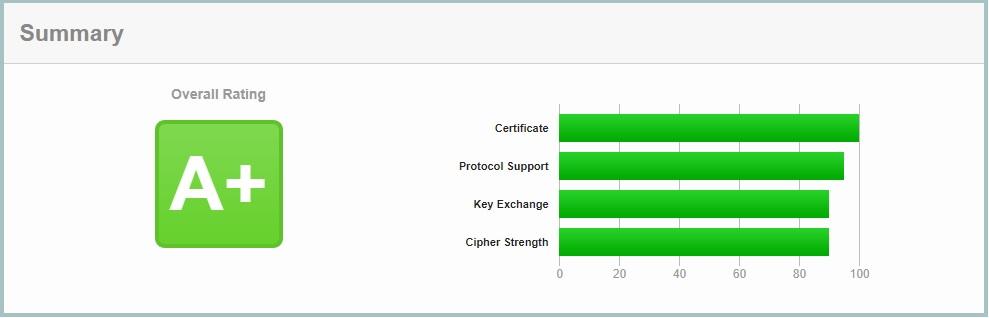 Test certyfikatu SSL
