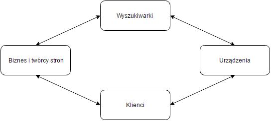 diagram internetowy ekosystem