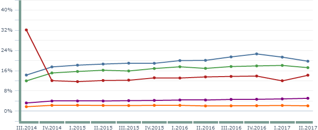 statystyki internetu 2017 - kraje