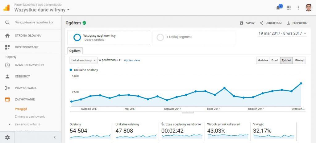 jakość stron - analityka internetowa