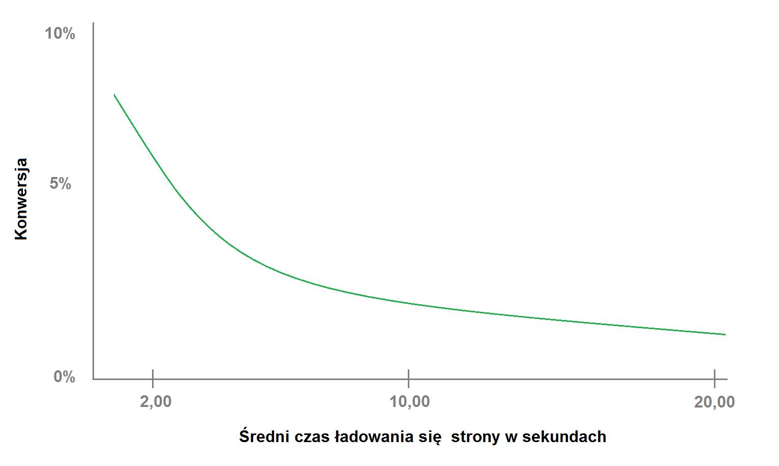 PrestaShop - prędkość działania zalety iwady