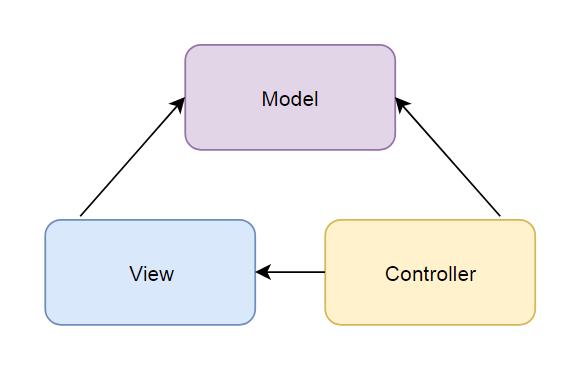Własny Framework MVC dla PHP
