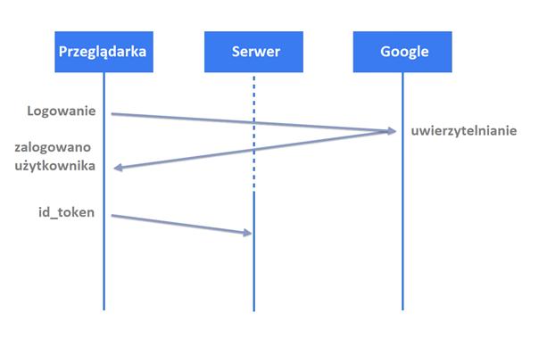 Integracja logowania Google Sign-In w PHP