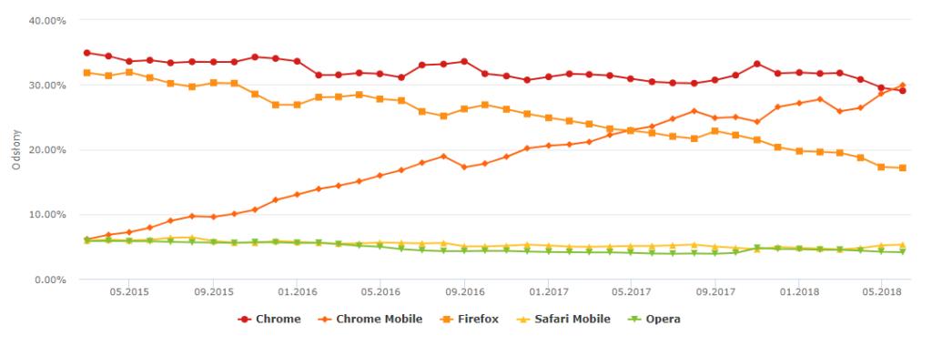 Statystyki internetu 2018 - przeglądarki