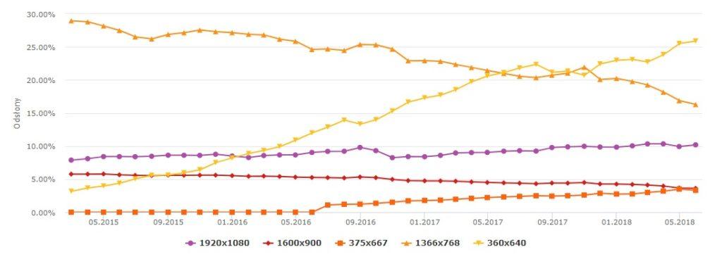 Statystyki internetu 2018 - rozdzielczość