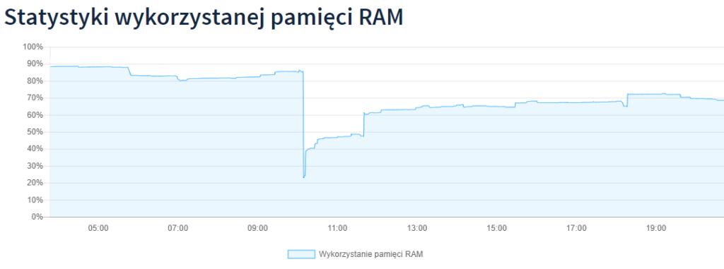 Optymalizacja MySQL - pamięć RAM