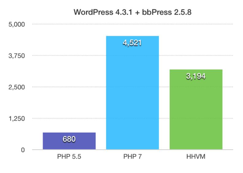 Wydajność PHP 7 w stosunku do wersji PHP 5 - wykres